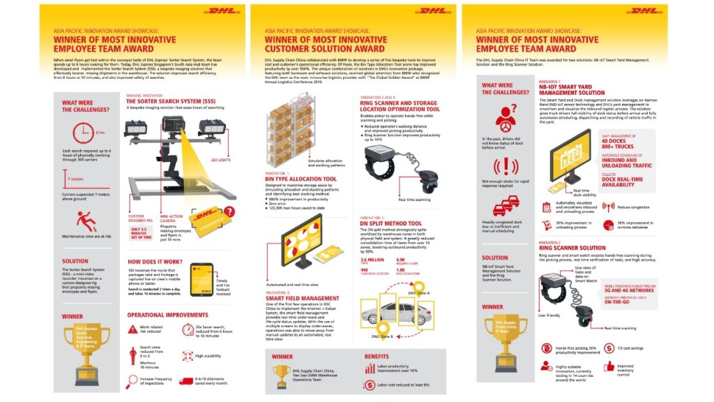 DHL drives India's journey in logistics innovation